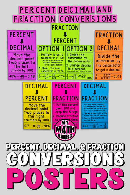 These percent, decimal, and fraction conversions posters will help your 6th, 7th, or 8th grade math class learn this important skill.  They will also look GREAT on your wall!