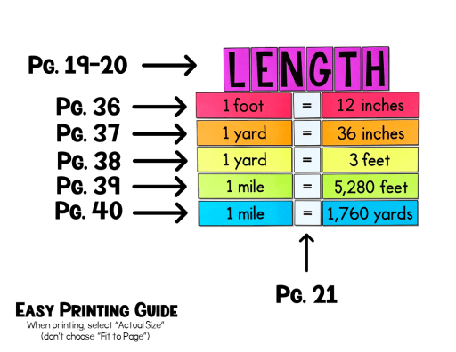 These customary conversions posters will help your 5th or 6th grade math class and will look GREAT on your classroom word wall!  If you need bulletin board ideas or math classroom decor, you have come to the right place!