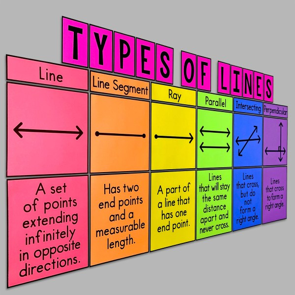 Types of Lines Posters