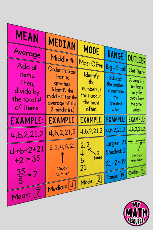 This eye-catching poster will help your upper elementary math or middle school math students learn about mean, median, mode, range, and outliers!  It will look GREAT on your math bulletin board and will help your students!