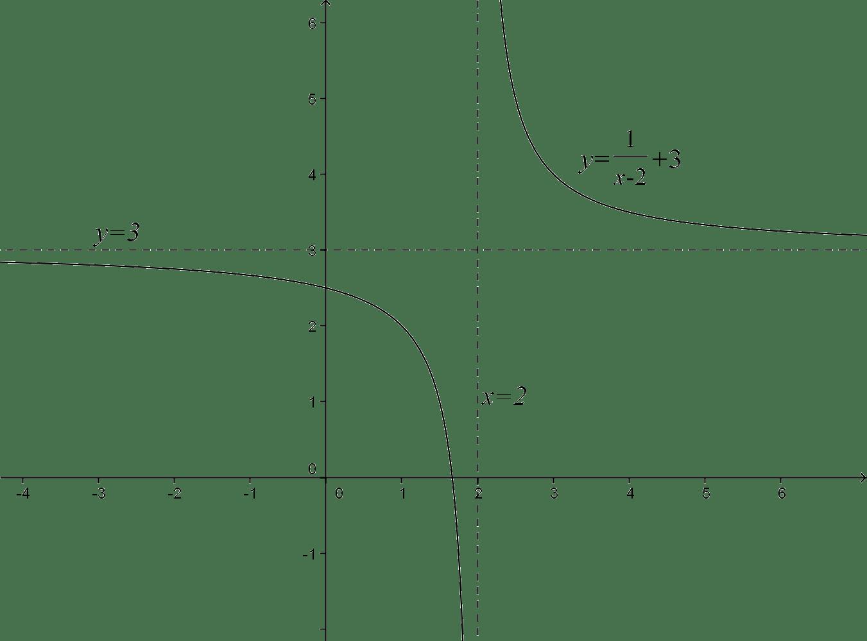 Equation Of Asymptotes Rectangular Hyperbola