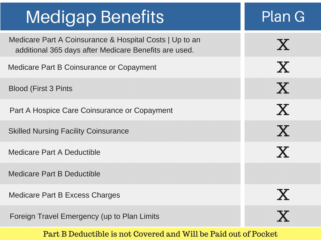 Medicare Supplement Plans Texas