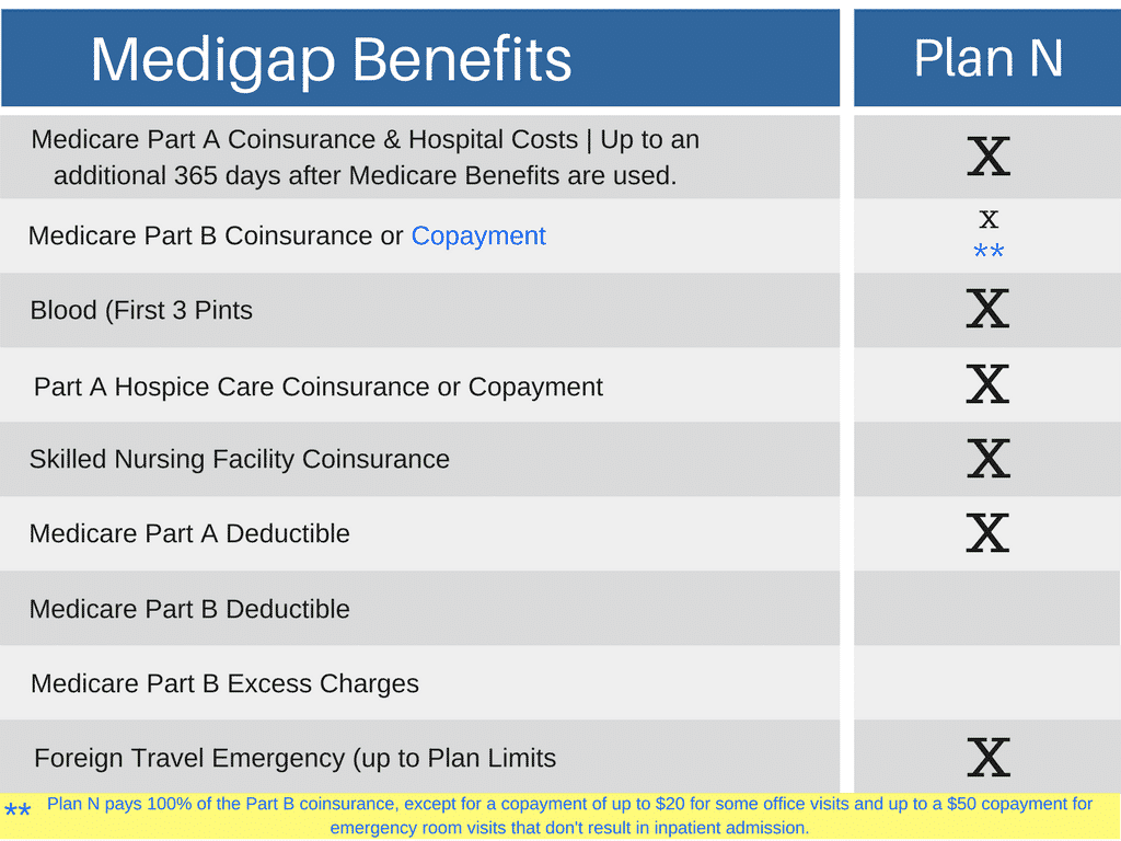 United Healthcare Medicare Supplement >> Medicare Supplement Plans Louisiana | My Medicare Supplement Plan