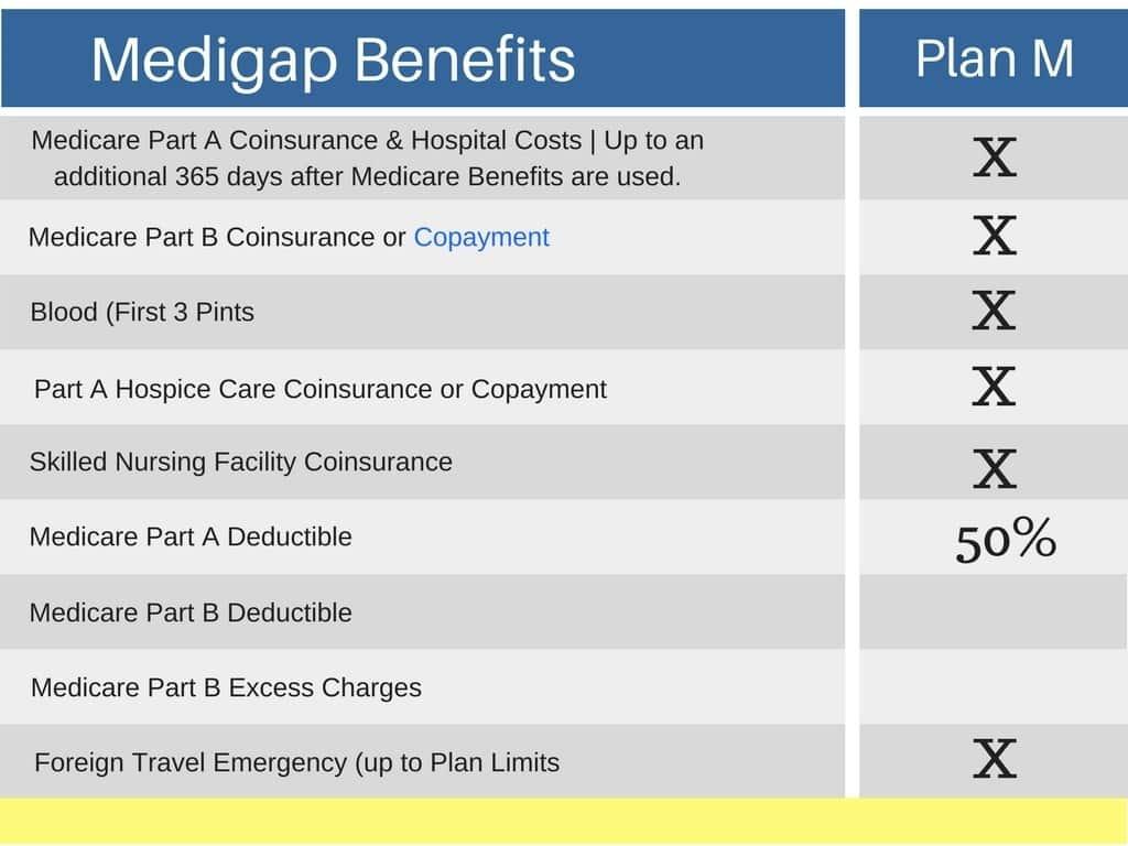 Medicare Supplement Plan M My Medicare Supplement Plan