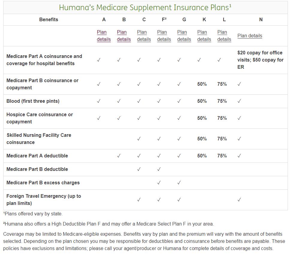 Humana Medicare Supplement Plans My Medicare Supplement Plan