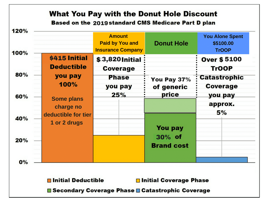 Medicare Part D >> Medicare Part D Costs 2019 My Medicare Supplement Plan