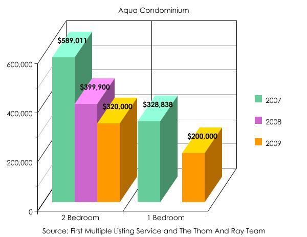 Aqua Condominium Bedrooms