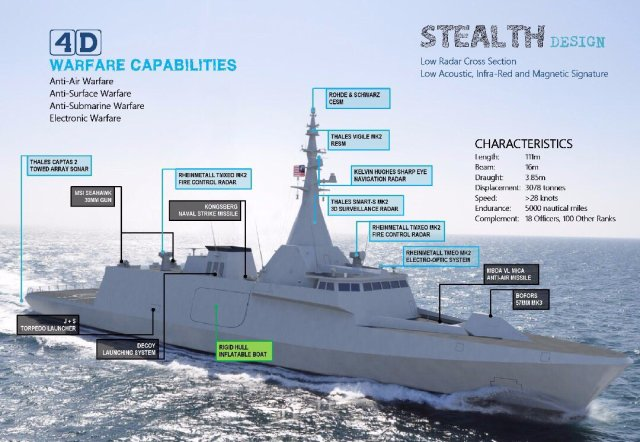 Features and Specifics of the RMN Littoral Combat Ship