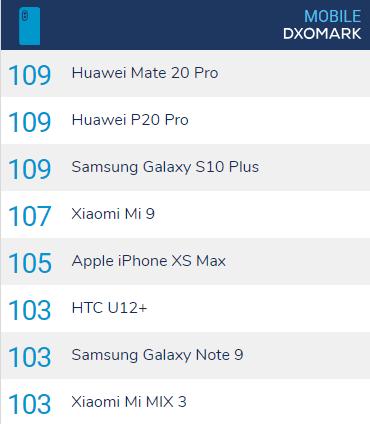 Xiaomi Mi 9 レビュー DxOMarkスコアではApple iPhone XS Max声の4位!
