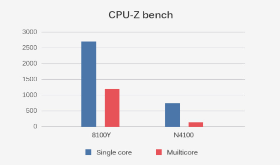 Intel Celeron N4100とCore m3-8100YのCPU-Z Benchによるパフォーマンスの比較