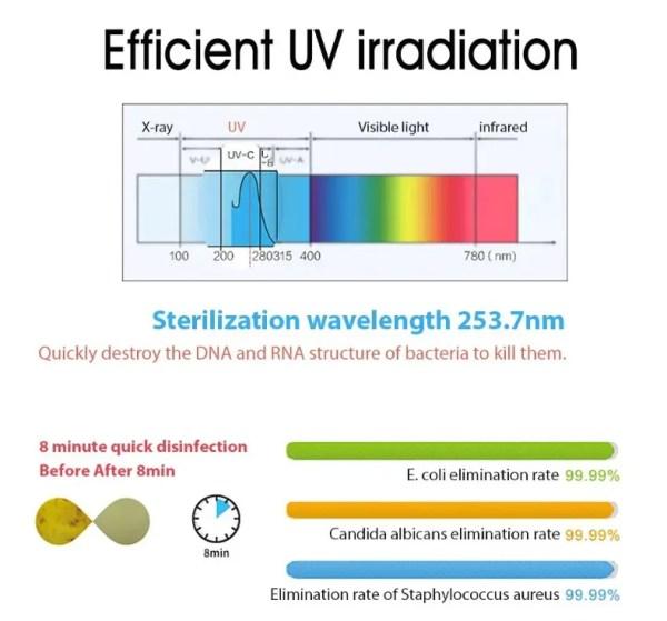 254nmのUV波でマスクやイヤホンやスマホを滅菌できるコンパクトなボックス