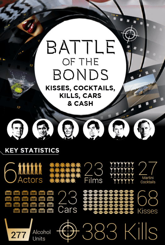 james bond cinema movie infographic