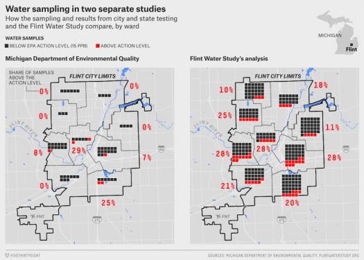 flint water crisis infographic