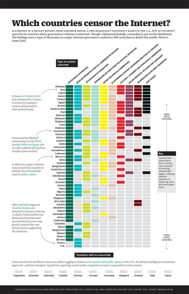 30 cool infographics that exemplify creative data visualization