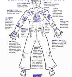 helpful diagram decodes the meaning of traditional sailor tattoos find out what traditional sailor tattoos mean [ 750 x 1151 Pixel ]