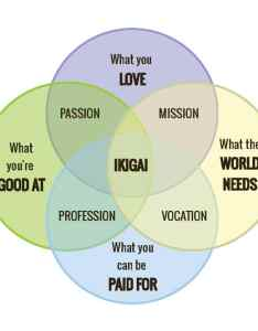 Ikigai japanese life philosophy also  the centered on finding your happiness rh mymodernmet