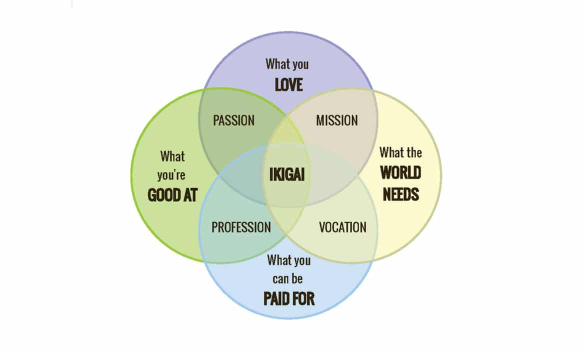 hight resolution of japanese ikigai philosophy could be the secret formula to a long and happy life