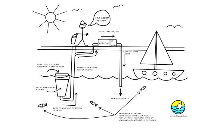 Brilliantly Simple Floating Rubbish Bin Revolutionizes