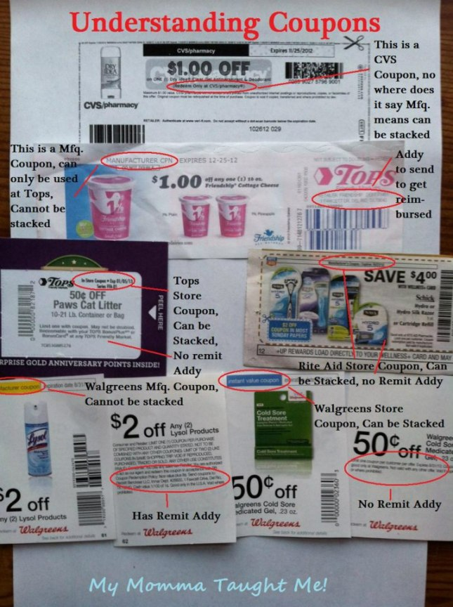 understanding coupons