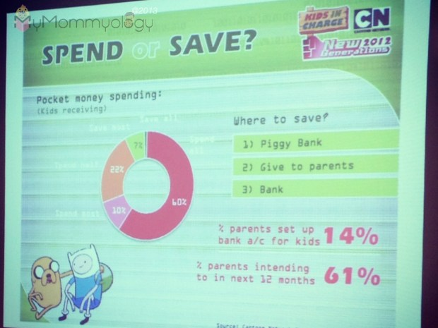 A Cartoon Network Study showed that 60% of kids say they spend ALL the money they get!  Uh oh.
