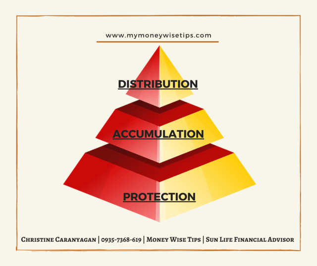 insurance investment financial planning pyramid