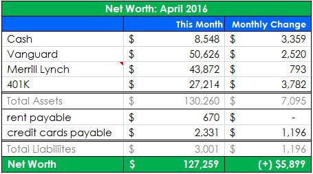 net worth april 2016_r