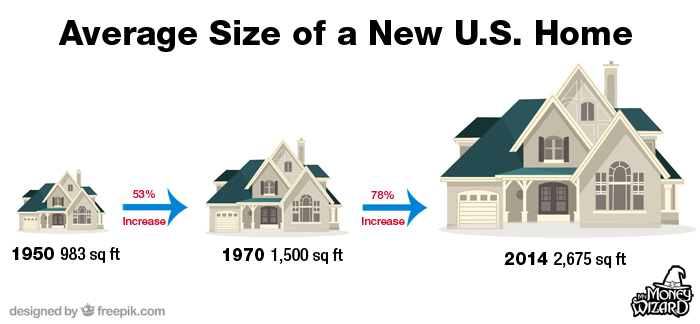 Average Sizes of US Homes Since 1950