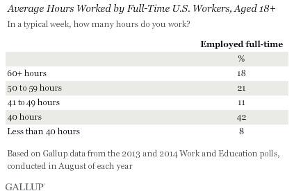 average work week