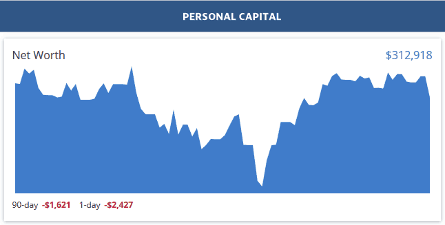Personal Capital Dashboard - September 2019
