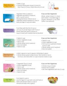 Indian diet chart for pregnancy also eating during  my mother care rh mymothercare