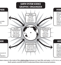 What Is Earth System Science?   MyNASAData [ 898 x 1163 Pixel ]