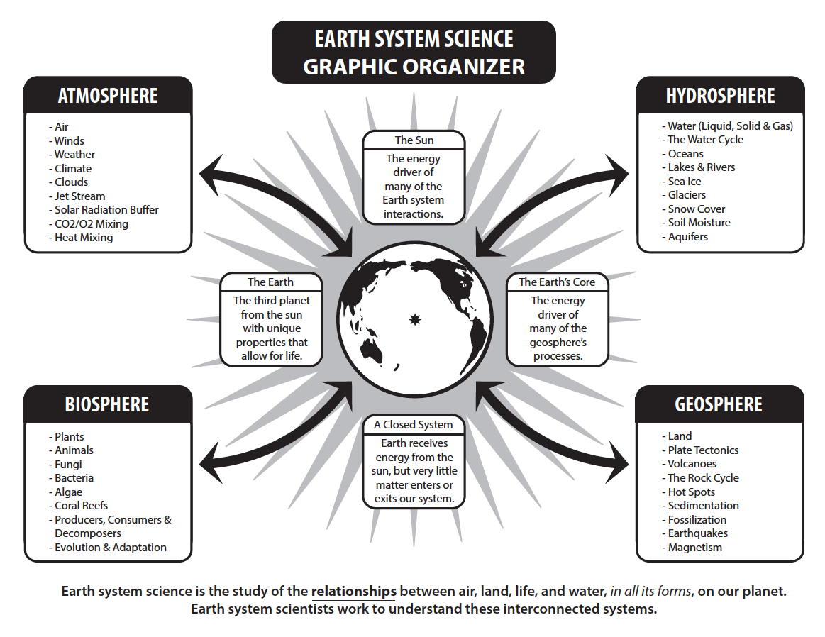 hight resolution of What Is Earth System Science?   MyNASAData