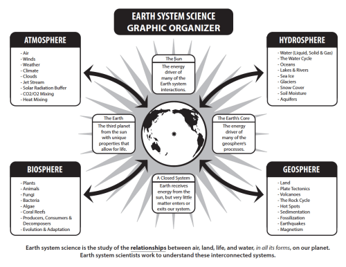 small resolution of What Is Earth System Science?   MyNASAData