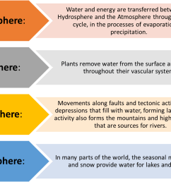 links between other spheres and the hydrosphere [ 1414 x 891 Pixel ]