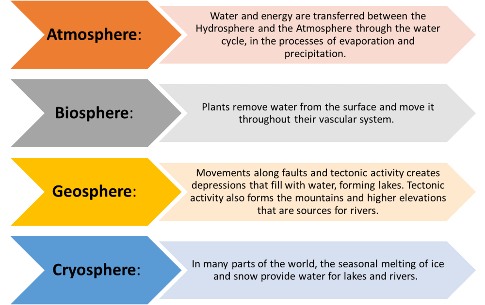 medium resolution of links between other spheres and the hydrosphere