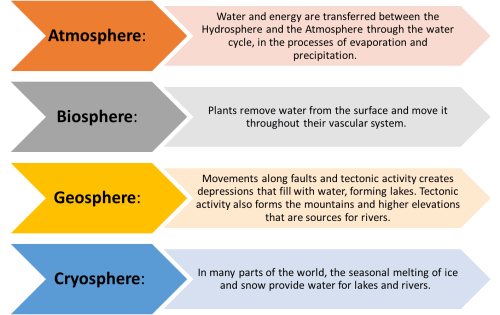 small resolution of links between other spheres and the hydrosphere