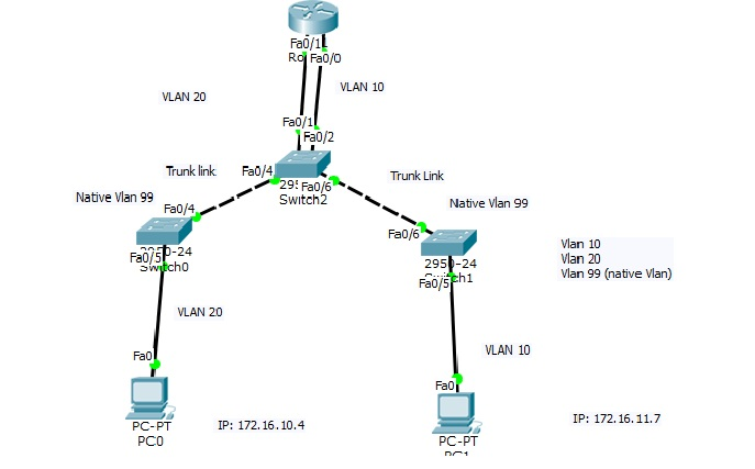 Router Connection Diagram • Wiring And Engine Diagram