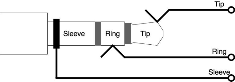 How Do Headphone Jacks And Plugs Work? (+ Wiring Diagrams