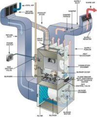 Oil Burner Service Long Island | New Oil Furnace ...