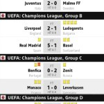 Result match eufa champions league group abcd 17.09.2014