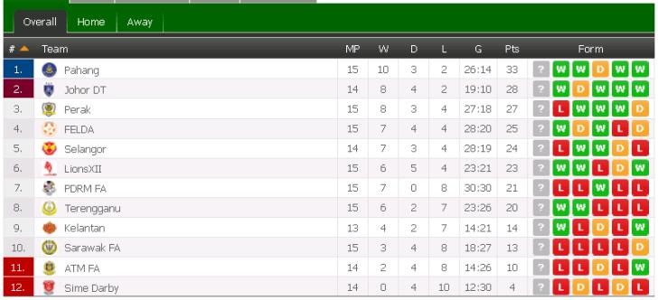 liga super 2015, kedudukan terkini liga super 2015,