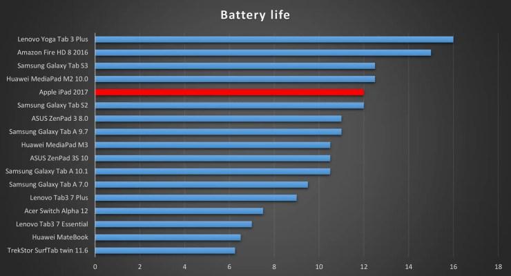 iPad 2017 battery life