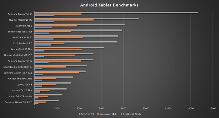 Lenovo Tab 4 8 benchmarks