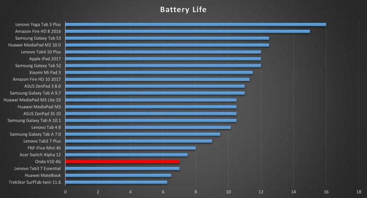 Onda V10 4G battery life