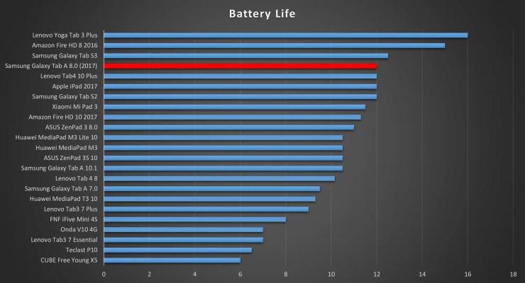 Samsung Galaxy Tab A 8.0 2017 battery life