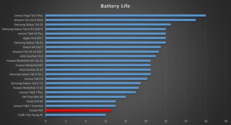 Teclast P10 battery life