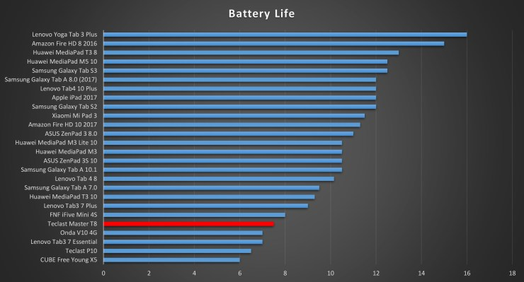 Teclast Master T8 Battery Life
