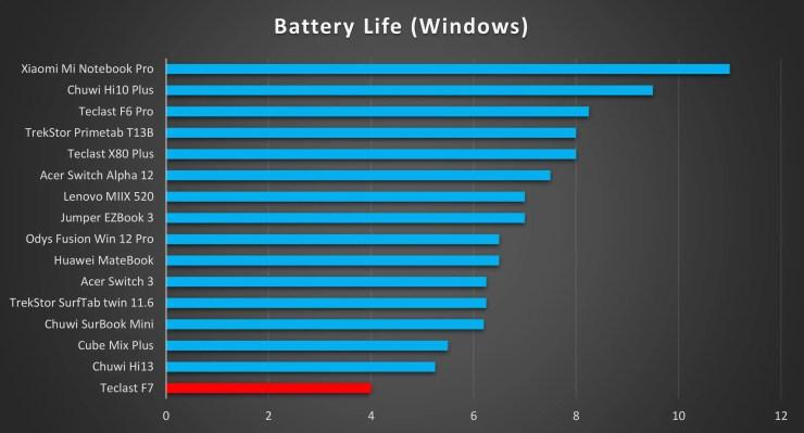 Teclast F7 Battery Life