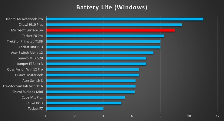 Microsoft Surface Go battery life