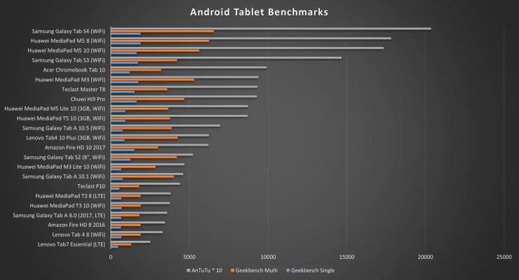 Samsung Galaxy Tab A 10.5 Benchmarks